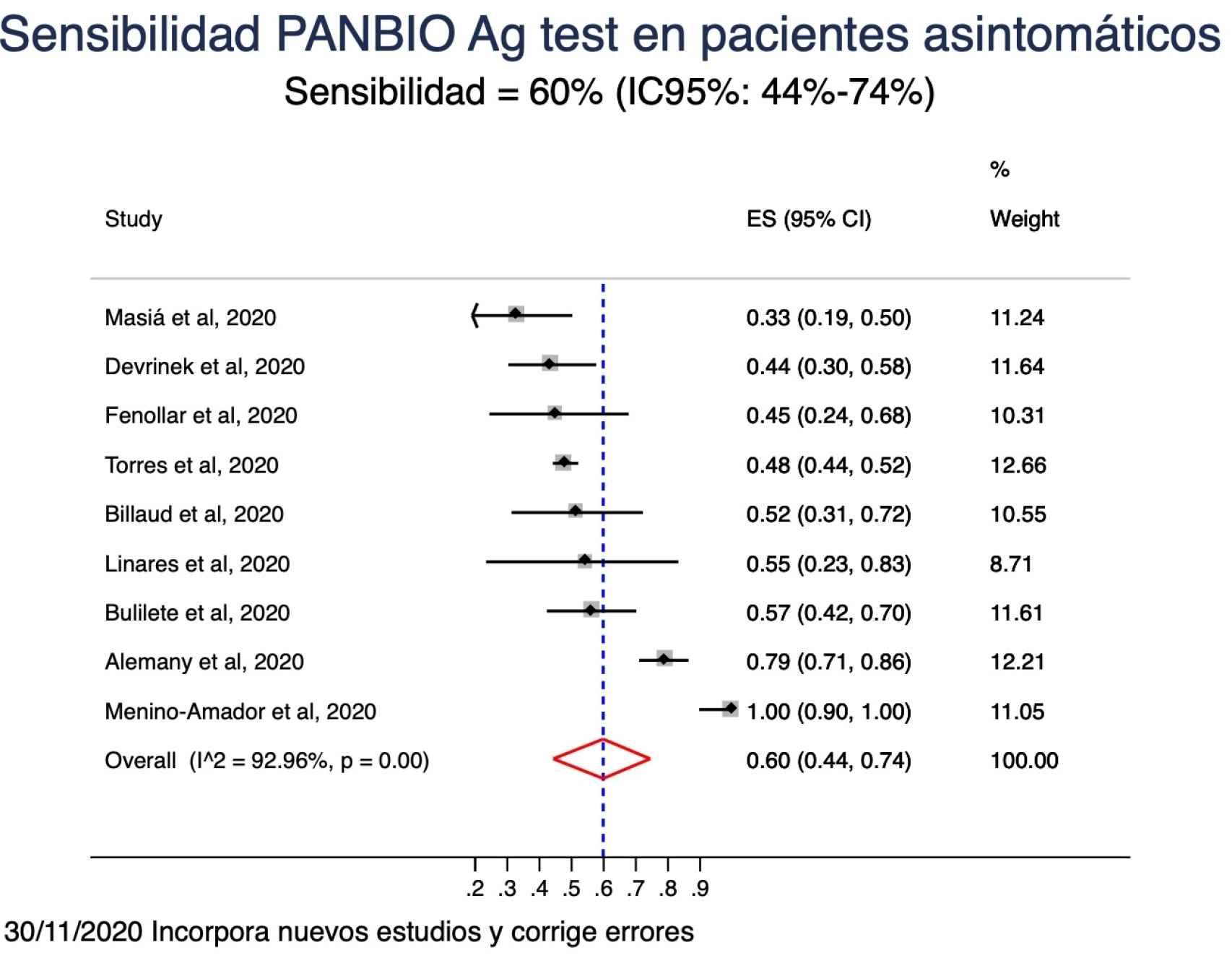 Datos de estudios publicados sobre sensibilidad de test de antígenos en asintomáticos.