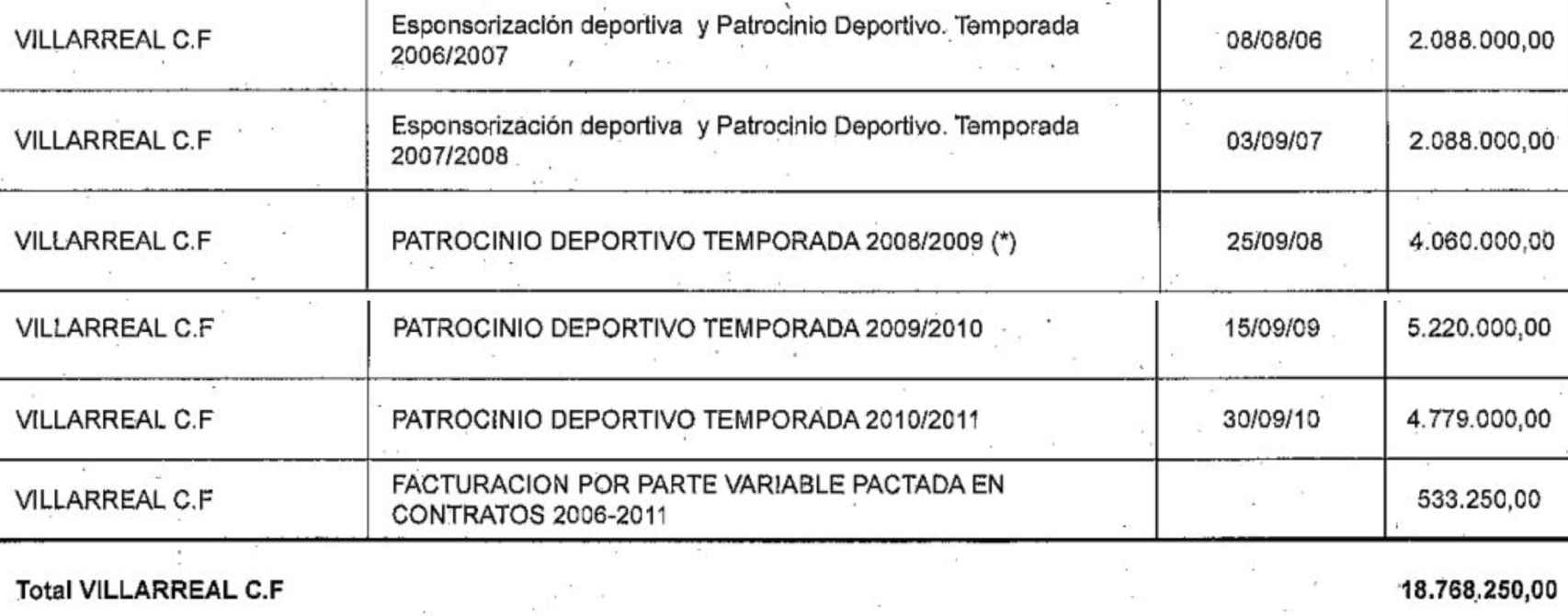 Relación oficial de patrocinios de Aeropuerto de Castellón SL al Villarreal CF hasta 2011. EE
