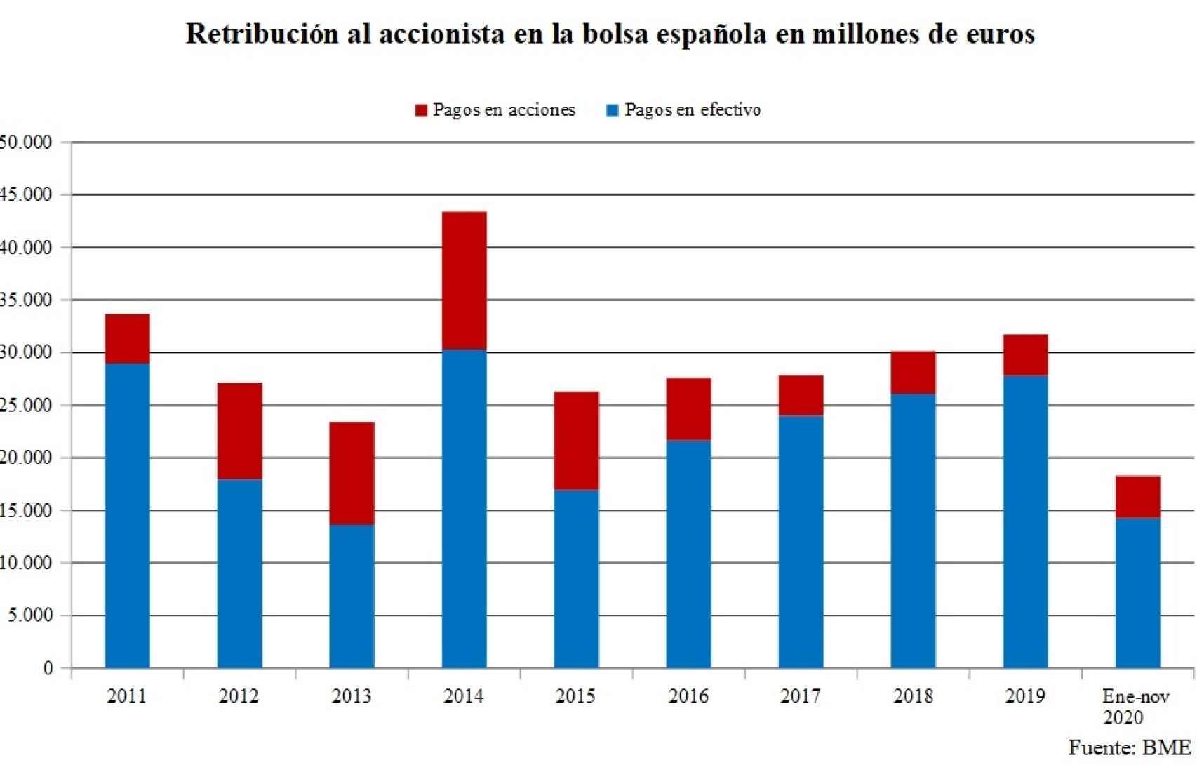 Evolución de los dividendos en la bolsa española.