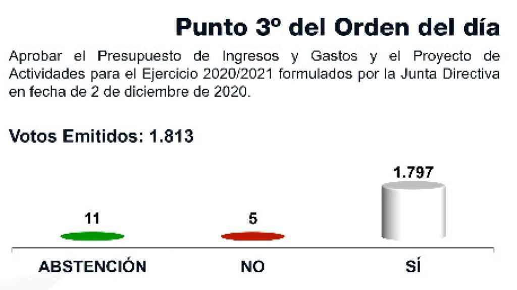 Los votos para aprobar los presupuestos del Real Madrid para la temporada 2020/2021