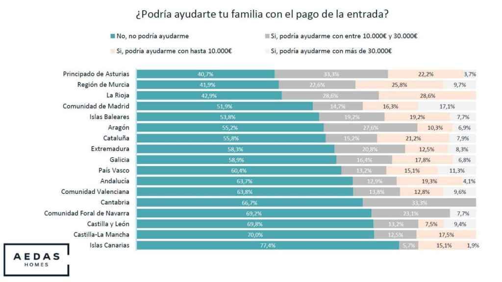 Gráfico Ayuda Familia