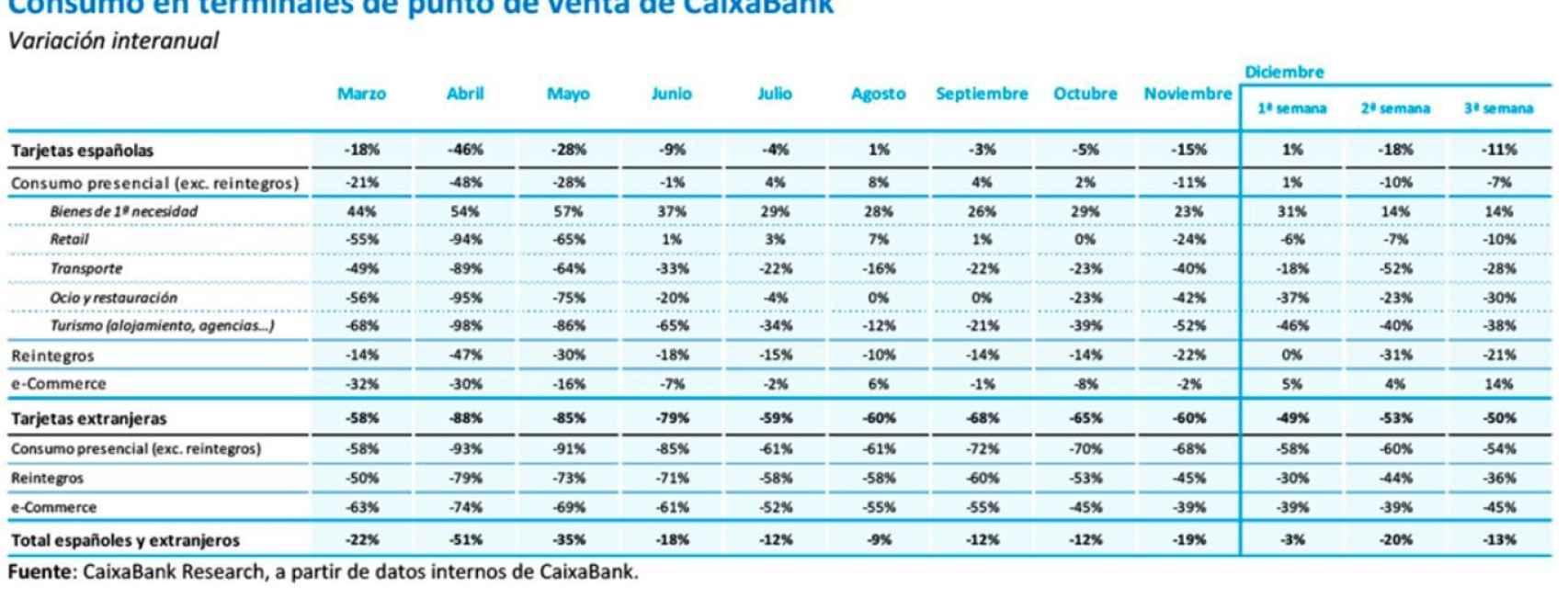 Gráfico de CaixaBank sobre evolución del gasto en tarjeta.