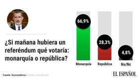 Crece con fuerza el apoyo a la Monarquía pero la mayoría quiere que Juan Carlos deje de ser Emérito