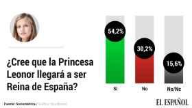Leonor llegará a ser Reina según el 54% de españoles, incluida la mayoría de los votantes del PSOE