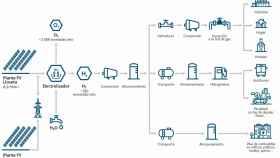 Enagás y Acciona compran el electrolizador para su proyecto de hidrógeno en Mallorca