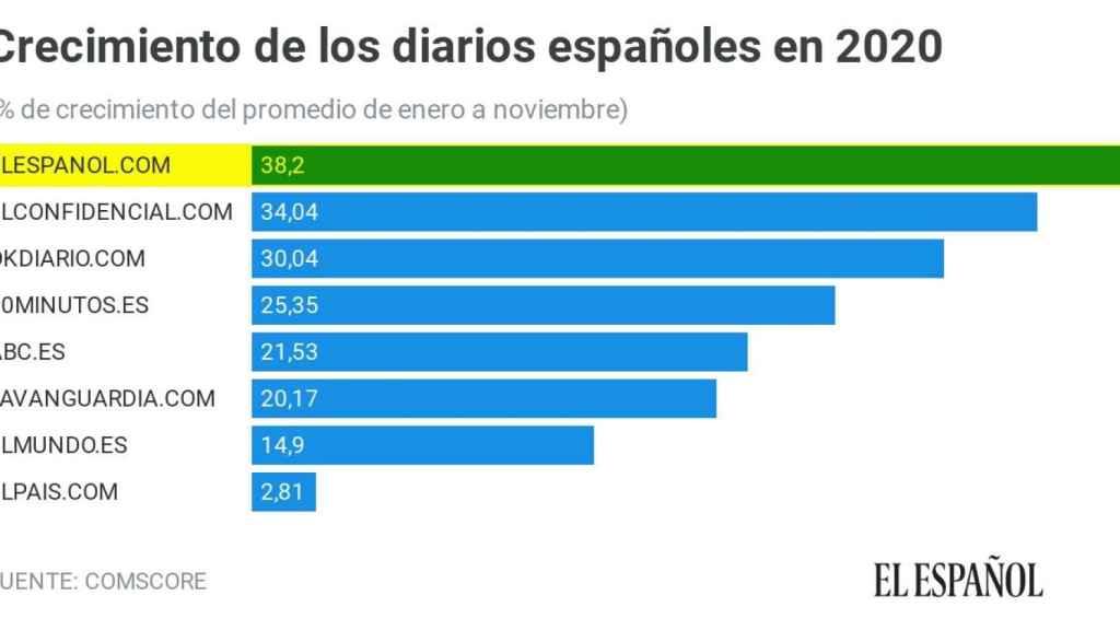 Crecimiento de los diarios españoles durante 2020.