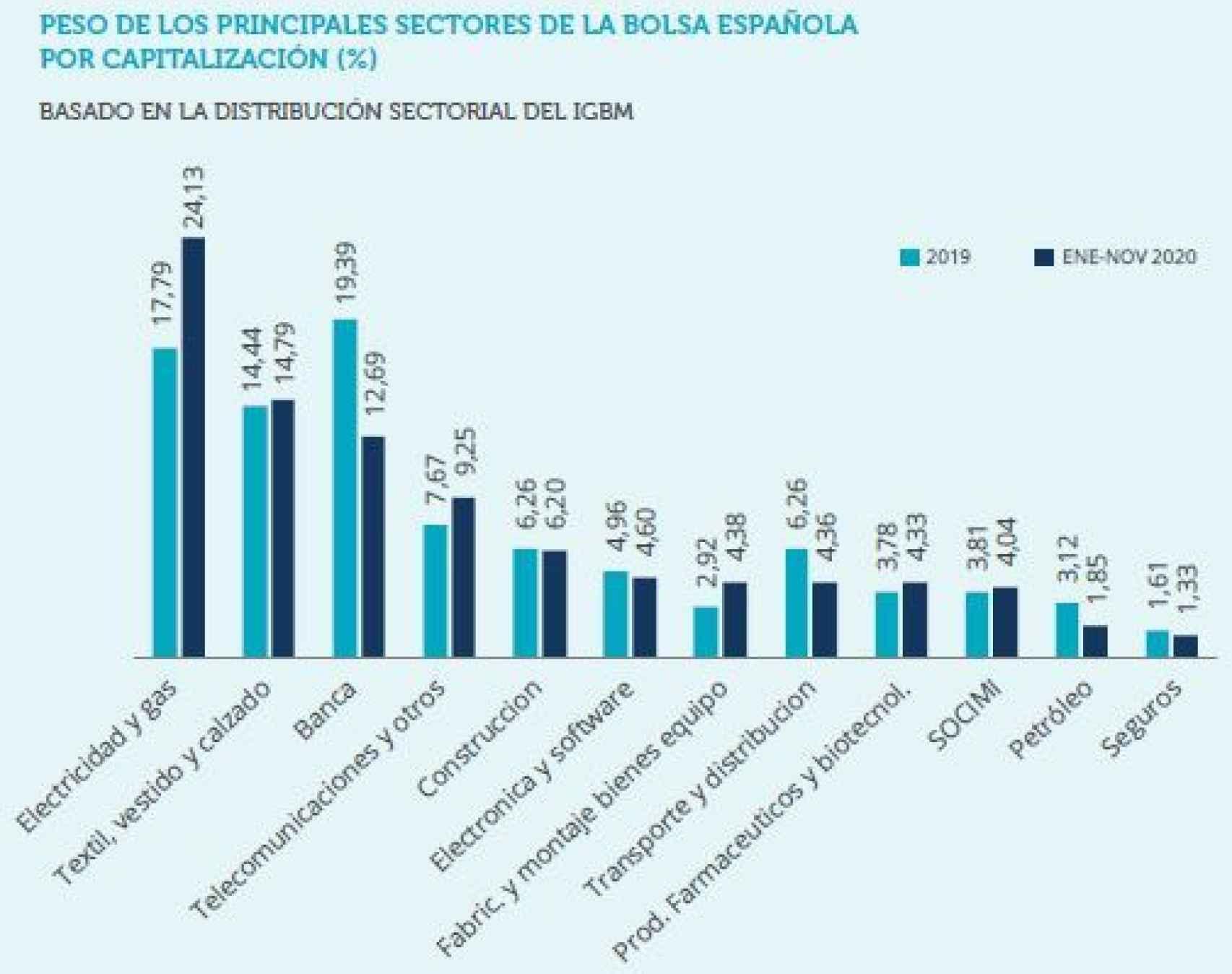 Peso de los distintos sectores corporativos en la bolsa española.