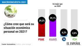 Sólo los votantes del PSOE y Podemos creen que su situación económica personal mejorará en 2021