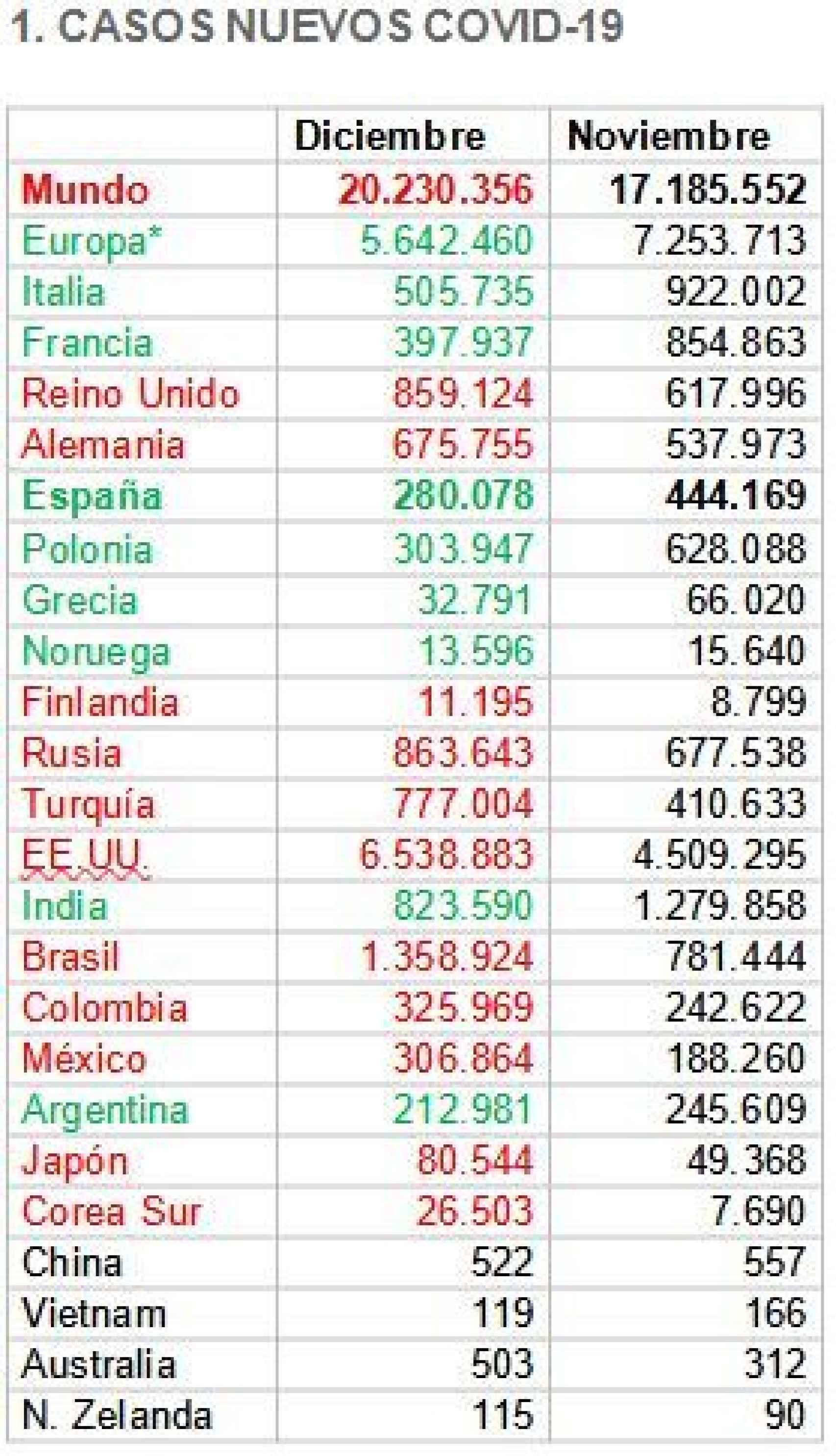 Fuente: Wordlometers, Ministerio de Sanidad y elaboración propia @migsebastiang