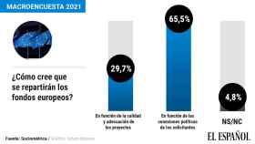 Un 65% cree que los fondos de la UE se repartirán por criterios políticos y harán un país más subsidiado