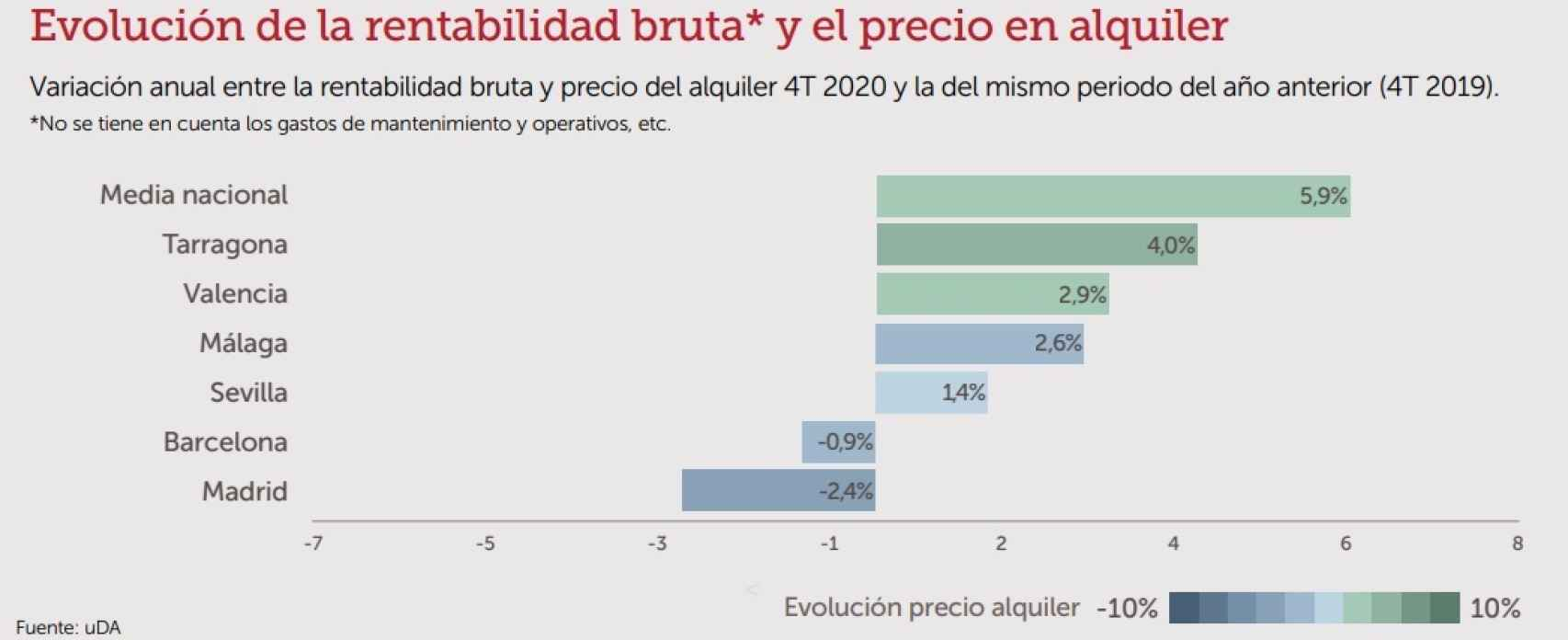 Evolución de la rentabilidad bruta y precio en el alquiler.