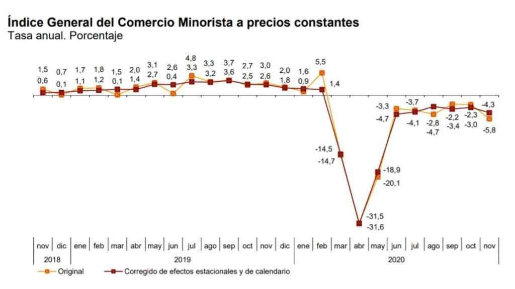 Tasa anual del Índice General del Comercio Minorista a precios constantes. Fuente: INE
