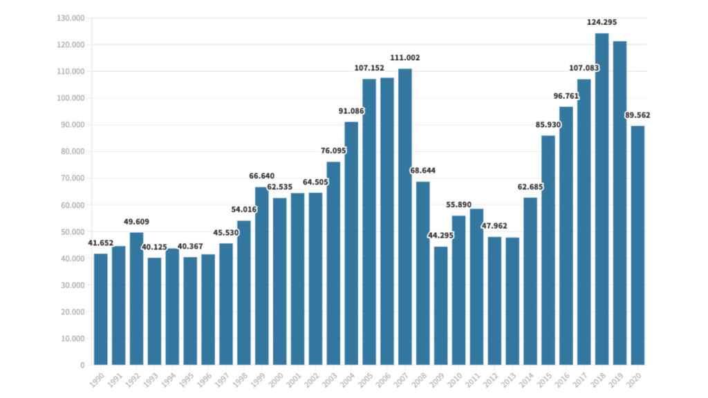 Desde 1990 a 2020. Fuente: DGT