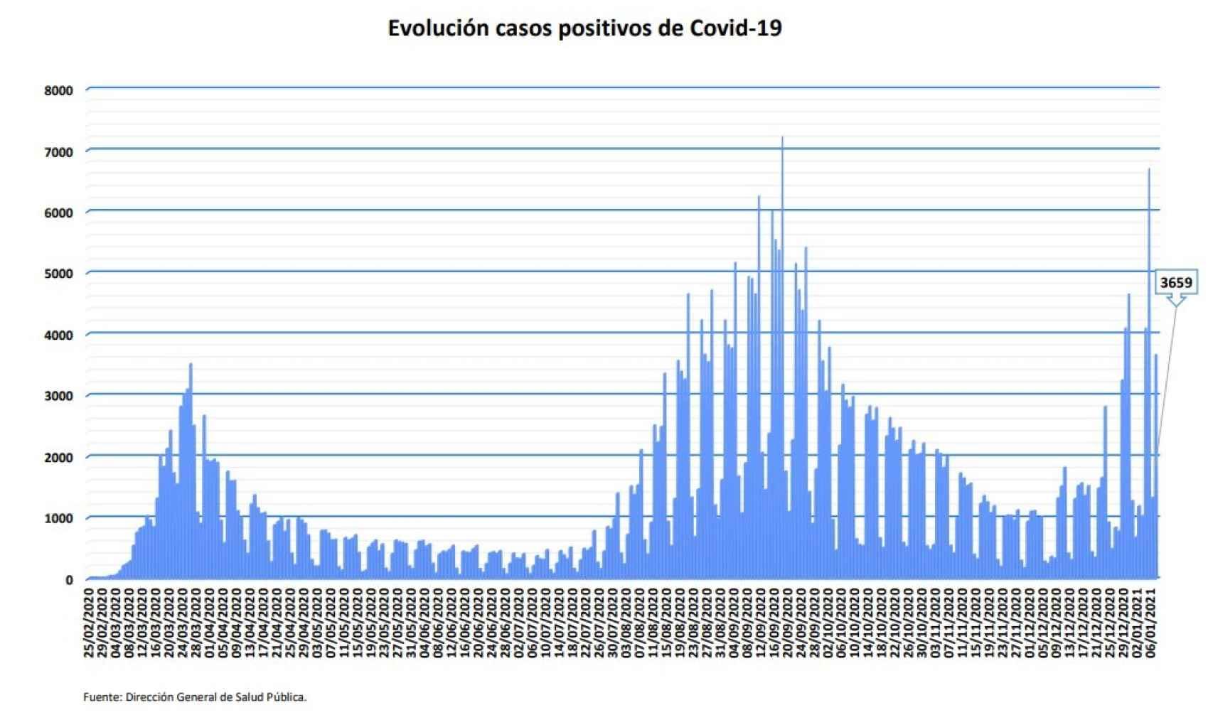 Evolución casos positivos de Covid-19 en Madrid.