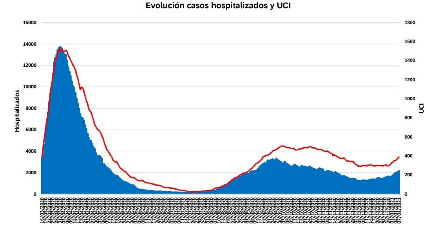Evolución hospitalizados y UCI en Madrid