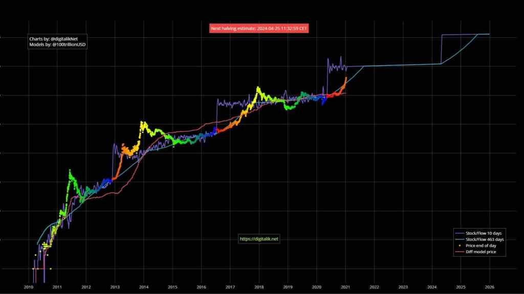 Evolución del precio del Bitcoin y su relación con el halving.