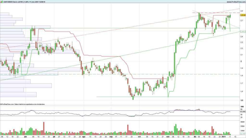 Evolución de las acciones del Banco Santander