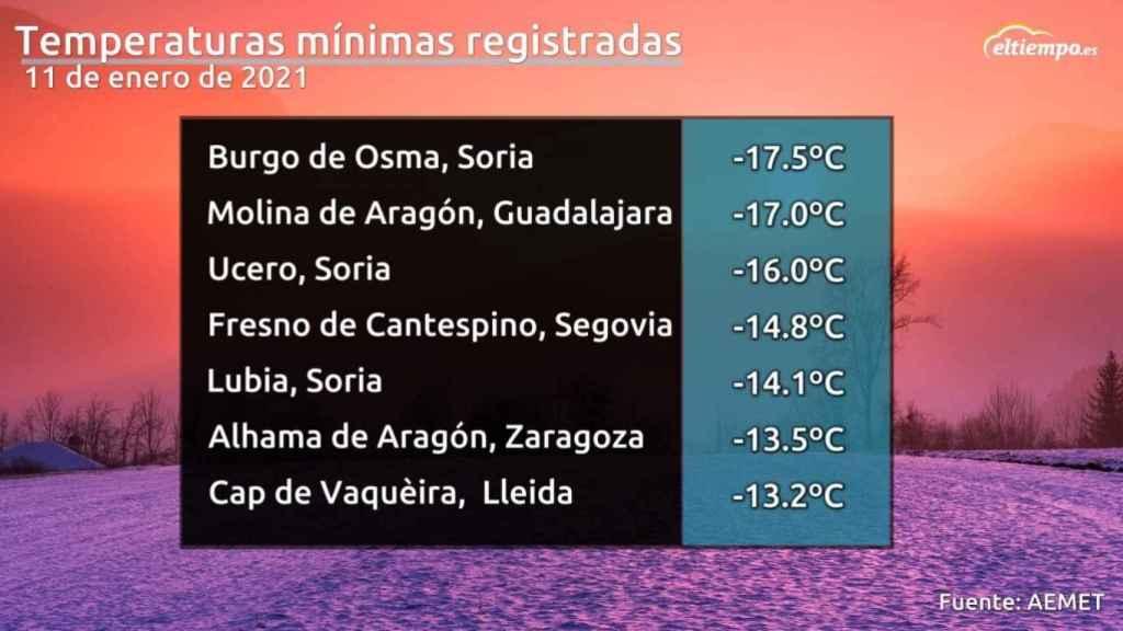 Temperaturas mínimas en la madrugada del lunes 11 de enero de 2020. ElTiempo.es