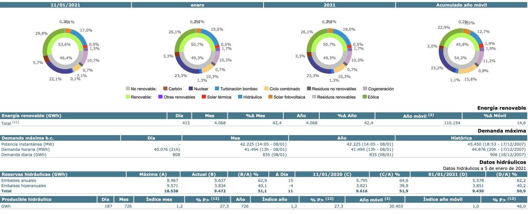 mercado de electricidad