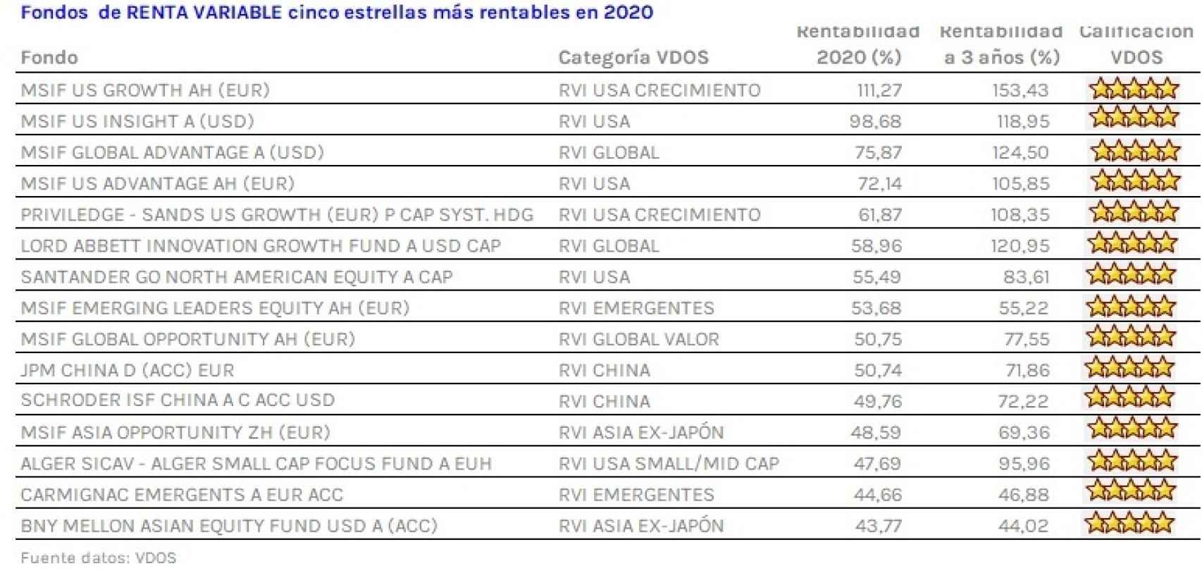 Los fondos de inversión en bolsa más rentables de 2020.