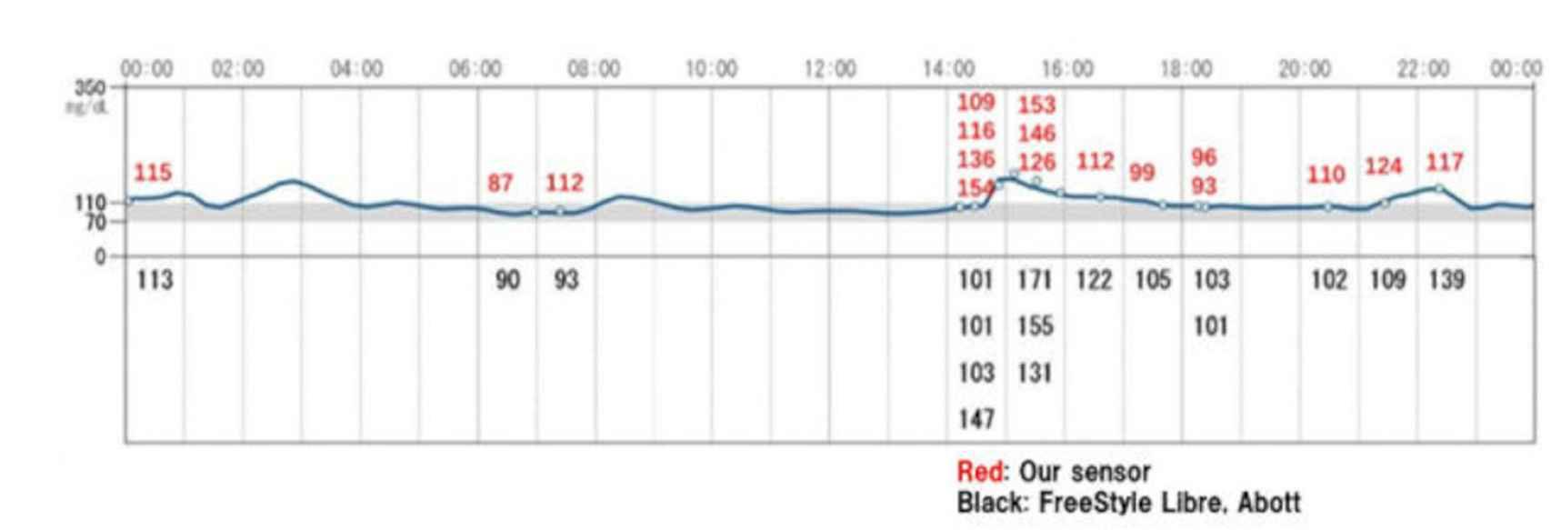 Las mediciones del reloj para diabéticos varían respecto a un monitor convencional