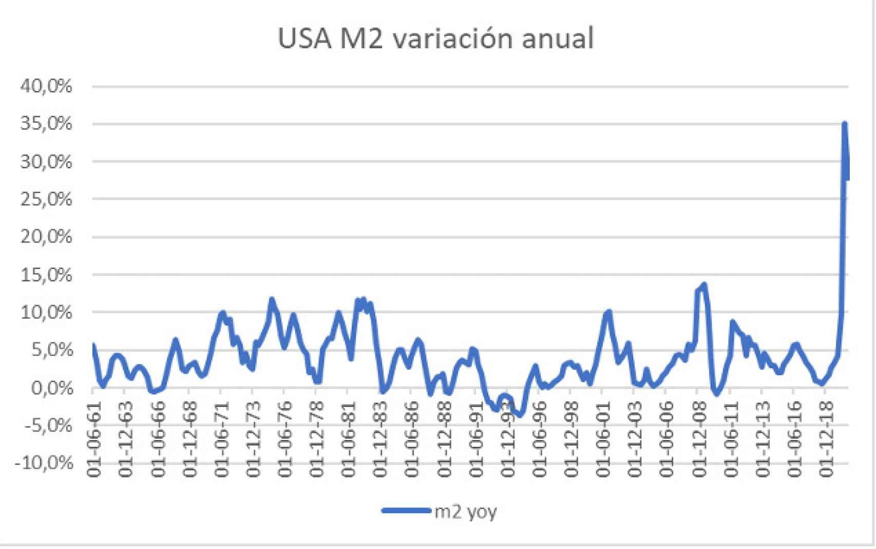 USA M2 variación anual