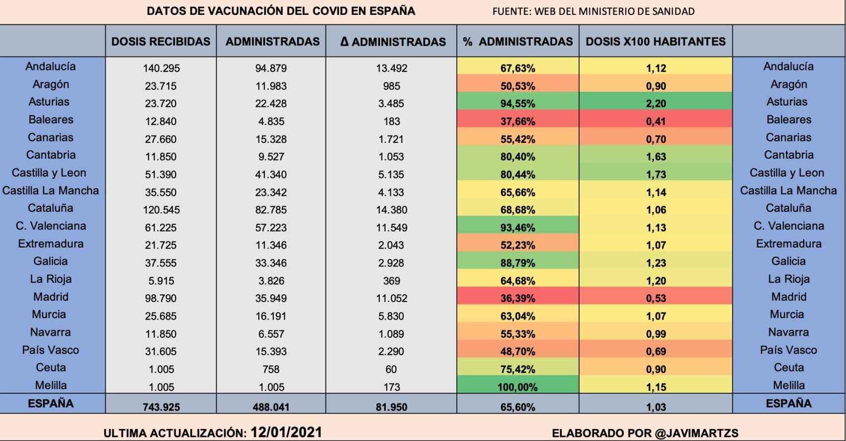 Datos de vacunación de la Covid-19 en España.