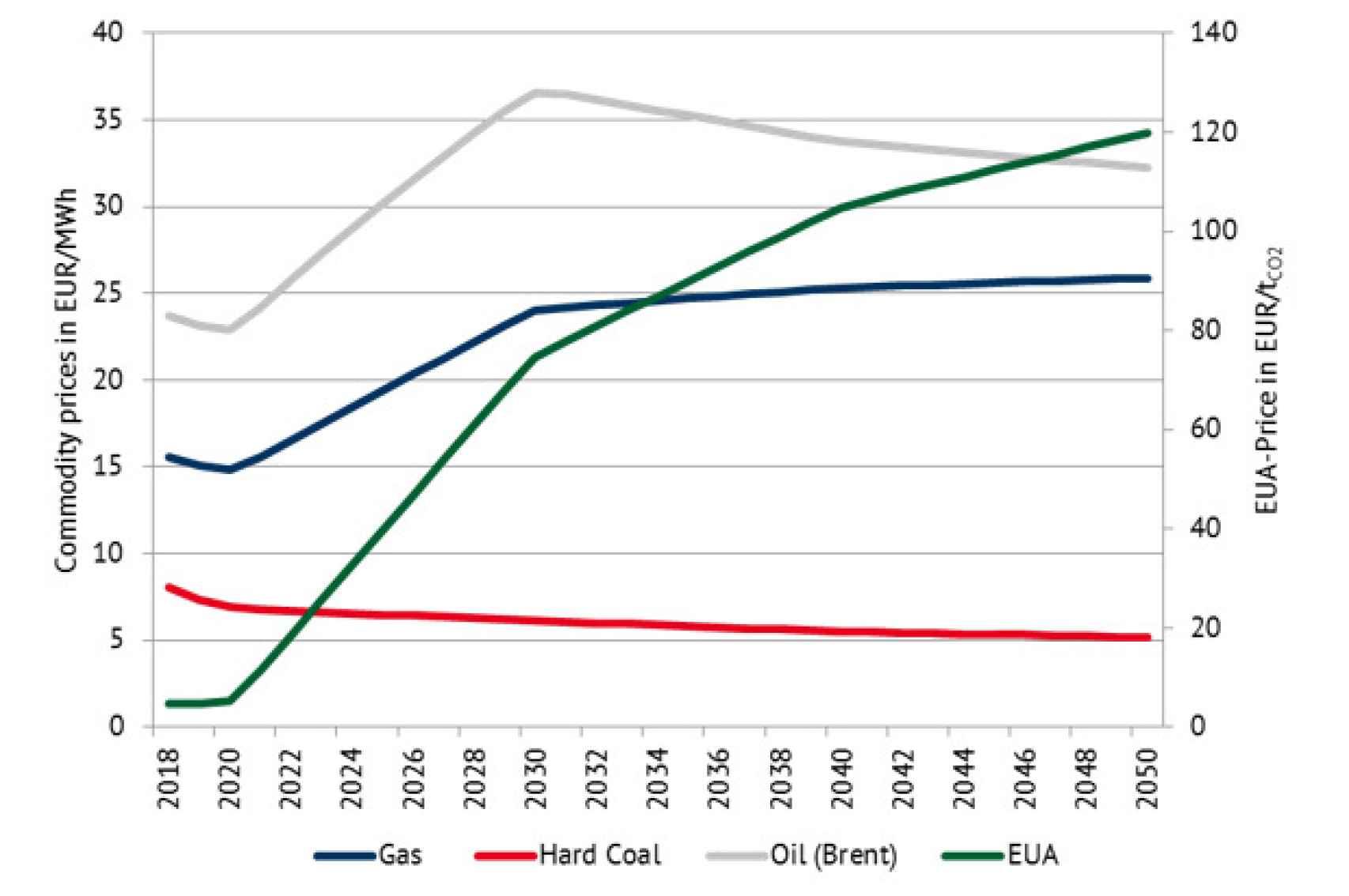 Fuente: https://blog.energybrainpool.com/en/trends-in-the-development-of-electricity-prices-eu-energy-outlook-2050/