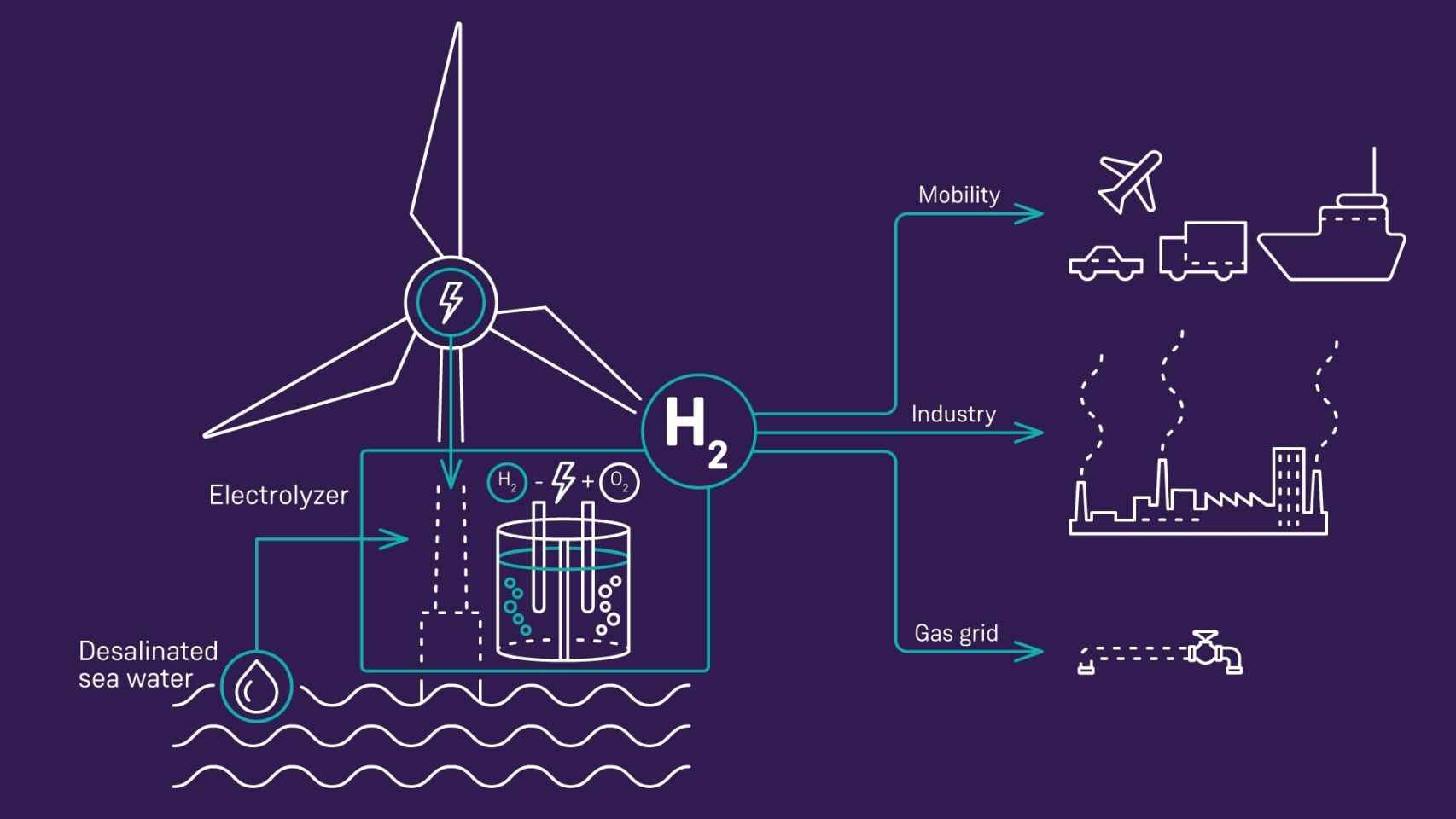 Siemens Gamesa invertirá 120 millones en eólica marina para generar hidrógeno verde