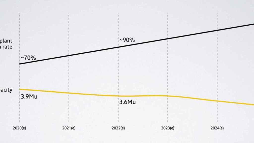 Estimación de la reducción de producción para Renault.