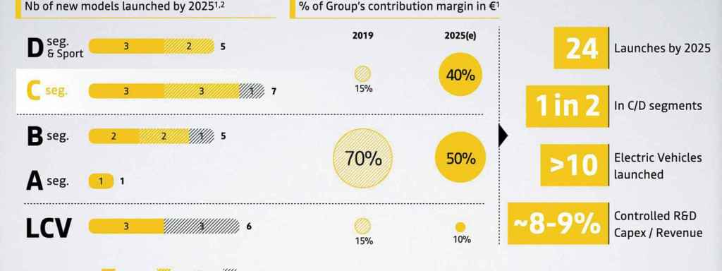 Estrategia de Renault para los próximos años