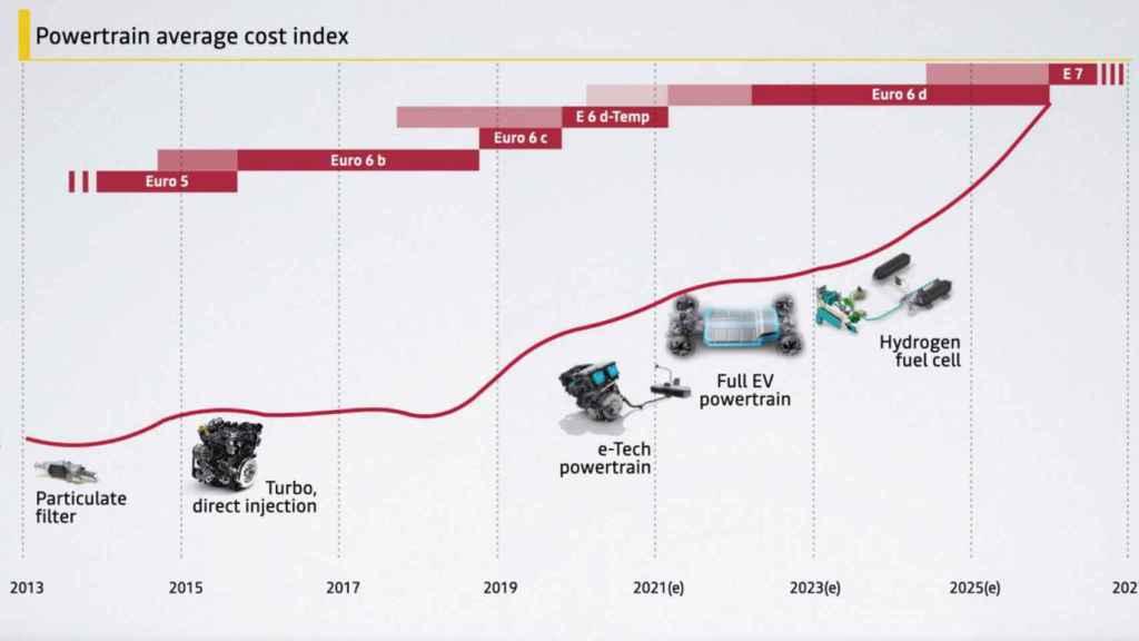 Planes de electrificación de Renault.