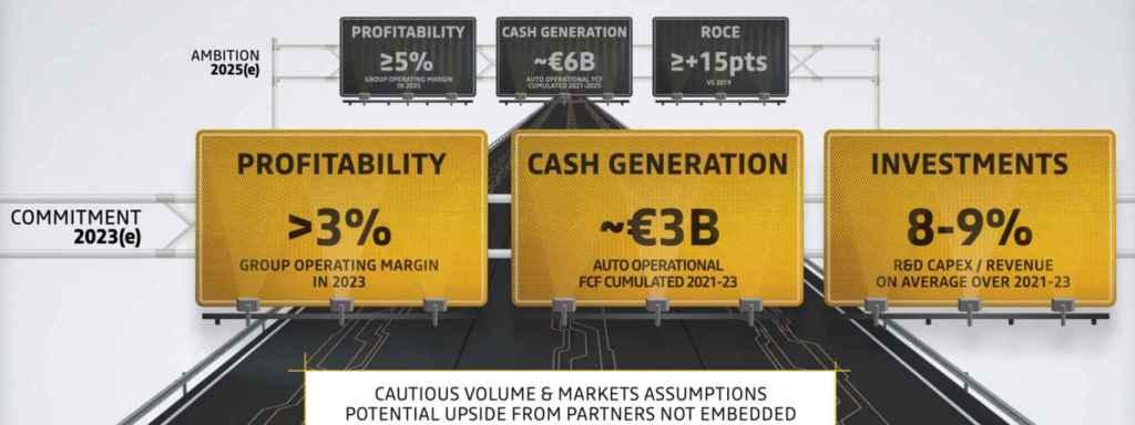 Objetivos del Grupo Renault para los próximos años.