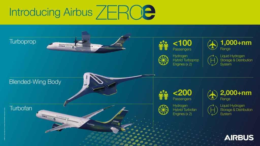 Aviones cero emisiones de Airbus