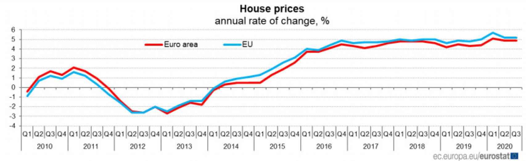 Precio de la vivienda UE