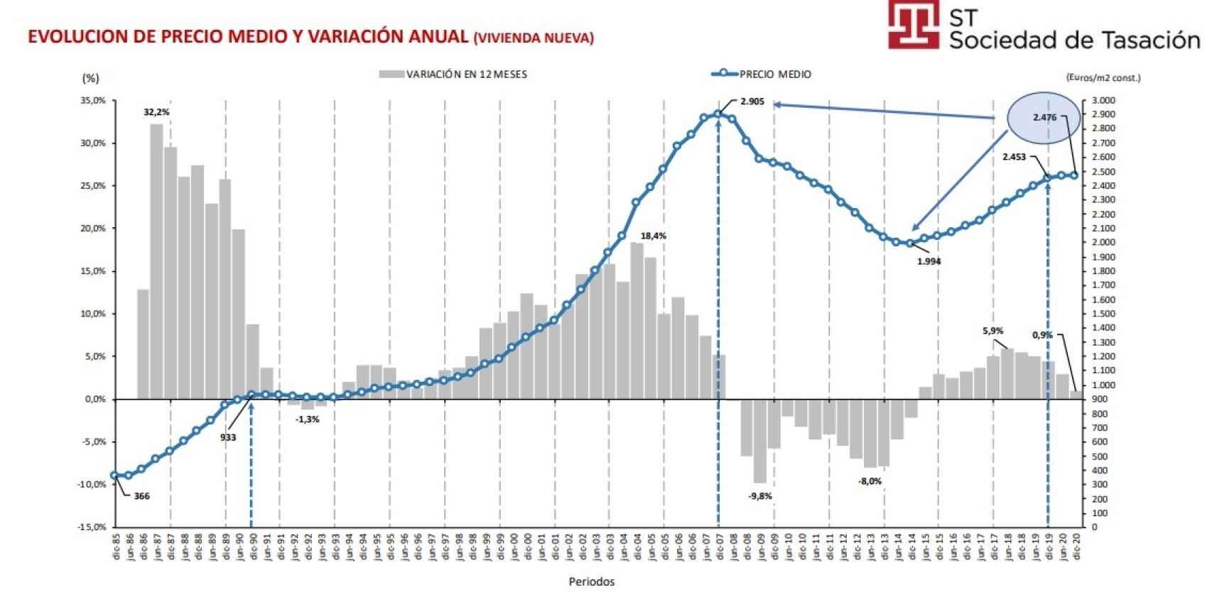 Evolución del precio de la vivienda nueva en España durante 2020.