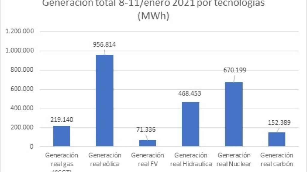 generación total por tecnologías