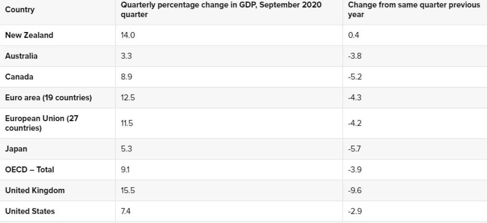 Efecto de la Covid en la economía de algunos países.