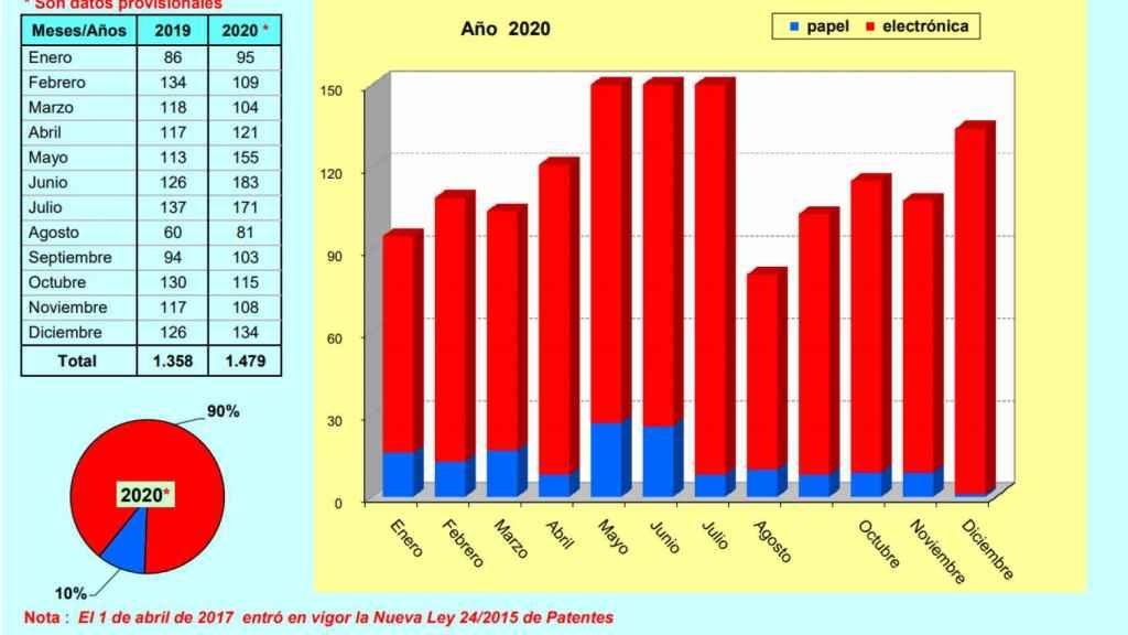Solicitudes de patentes en España por meses en 2020.