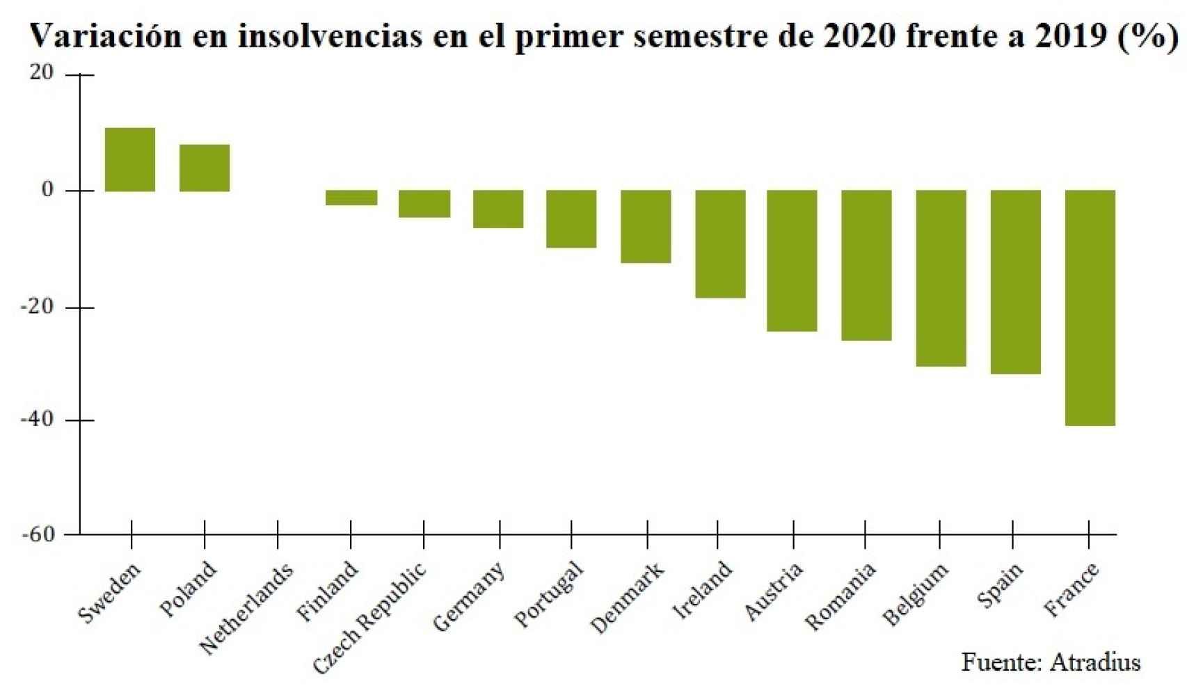 Evolución de las insolvencias empresariales en Europa.
