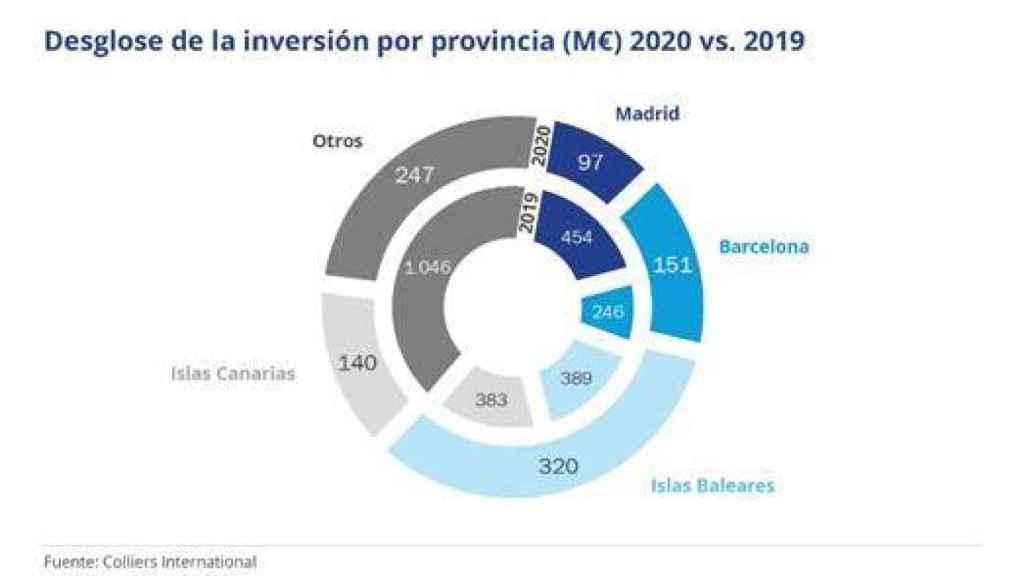 Inversión hotelera por regiones.