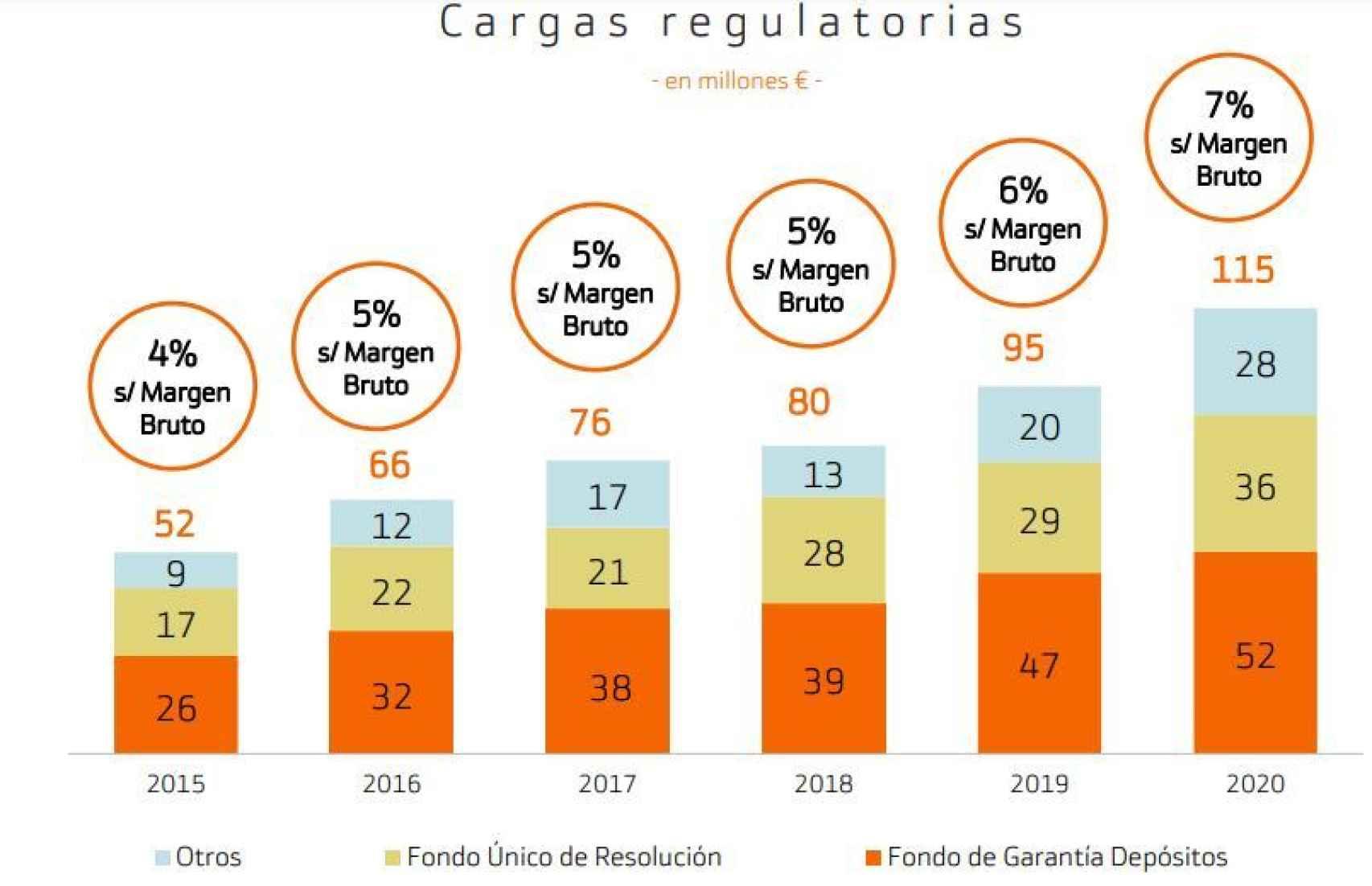 Cargas regulatorias