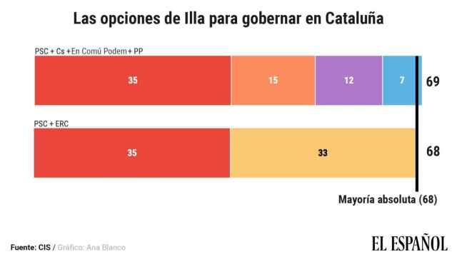Salvador Illa gobernaría en Cataluña si lograra que le apoyaran a la vez Podemos, Cs, PP y Vox