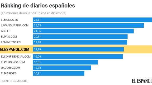 El Español cierra 2020 como líder nativo digital con 19,3 millones de visitantes únicos en diciembre