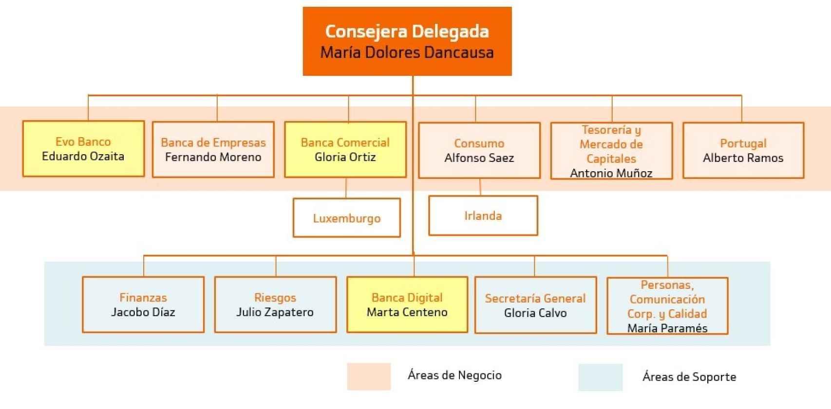 Nuevo organigrama del equipo directivo de Bankinter.