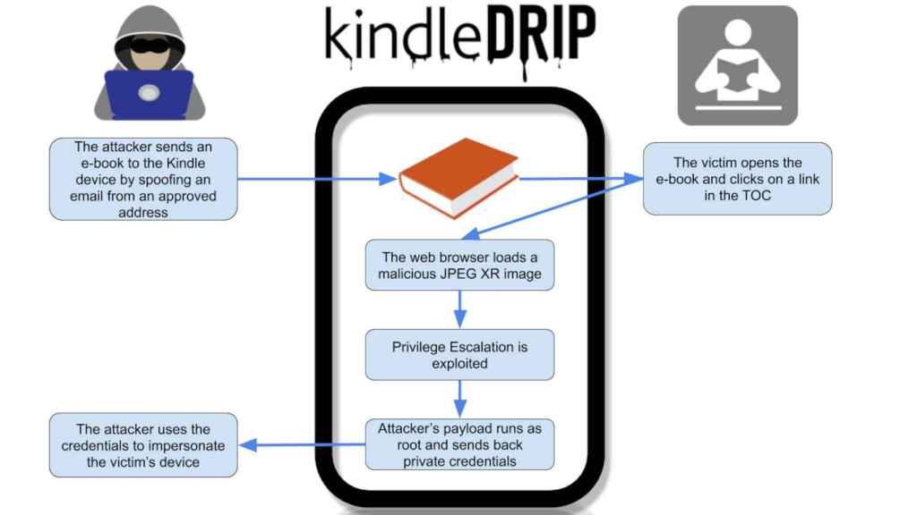 Vulnerabilidad en los Amazon Kindle