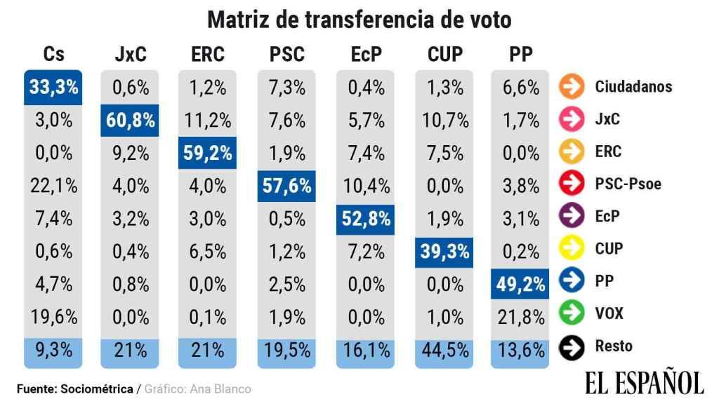 Matriz de transferencia de votos entre partidos.