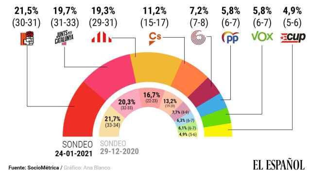 Estimación de voto para las elecciones catalanas.
