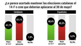¿Cree que deberían aplazarse las elecciones catalanas del 14 de febrero?