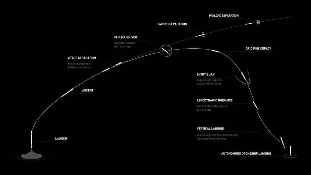Esquema de la misión de despliegue de satélites